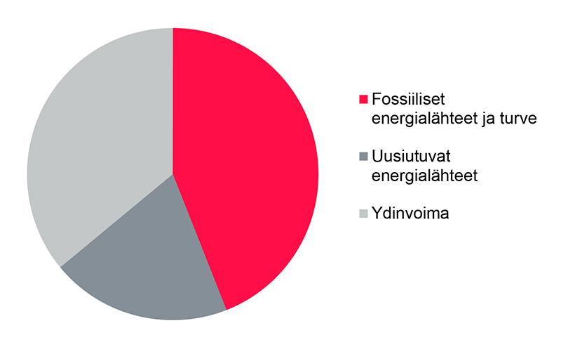 SÄHKÖN ENERGIALÄHDEJAKAUMA VUONNA 2011